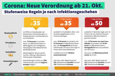 Foto zur Meldung: Klare Corona-Regeln bei deutlich steigenden Infektionszahlen