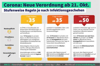 Bild der Meldung: 7-Tage-Indzidenz im Elbe-Elster-Kreis über 35 - Bekanntmachung des Landkreises Elbe-Elster