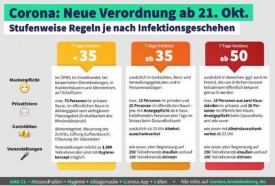 Vorschaubild zur Meldung: 7-Tage-Inzidenz über 50 - Verschärfte Coronaregeln greifen in OSL