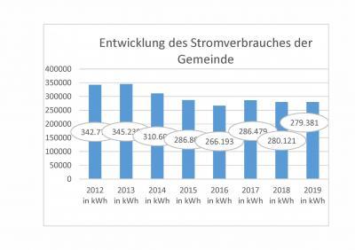 Vorschaubild zur Meldung: Heideblick in Zahlen - Entwicklung des Stromverbrauches der Gemeinde