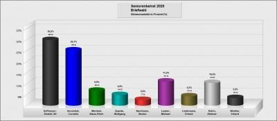 Ergebnis-Chart zum vorläufigen Ergebnis der Seniorenbeiratswahl 2020
