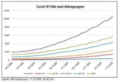 Foto zu Meldung: Coronalage spitzt sich zu - diese Maßnahmen könnten die Brandenburger betreffen