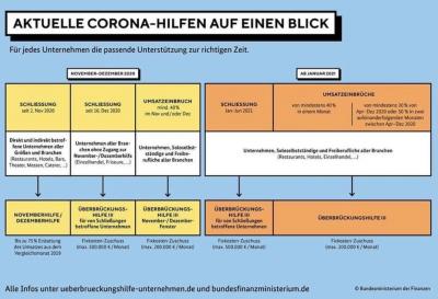 Vorschaubild zur Meldung: Corona-Hilfe für Unternehmen und Selbständige