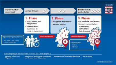Foto zur Meldung: Innen- und Gesundheitsminister informieren über Voranschreiten der Impfungen in Hessen