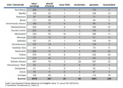 Aktuell 29 Coronafälle in Kloster Lehnin