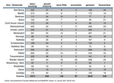 Foto zu Meldung: Infektionszahlen weiter hoch im Landkreis PM