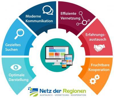 Foto zur Meldung: Netz der Regionen – gemeinsam mehr erreichen