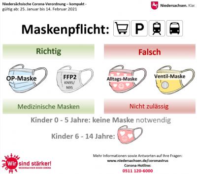 Die Samtgemeinde Grasleben übernimmt die landesweiten Regelungen zur Maskenpflicht in Geschäften und dem ÖPNV auch für ihr Verwaltungsgebäude. Das Schaubild des Landes Niedersachsen verdeutlicht, welche Masken für den Zutritt zum Rathaus zulässig sind. (Bildquelle: Land Niedersachsen)