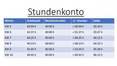 Stundenkonto