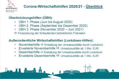 Corona Wirtschaftshilfen 2020/21 Überblick