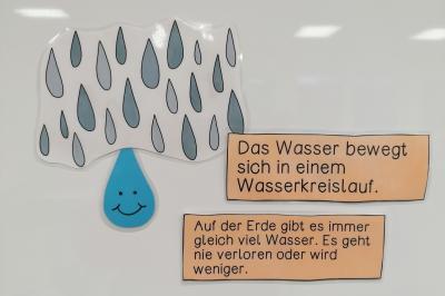 Foto zur Meldung: Klasse 3: Wasser, Wetter, Wasserkreislauf