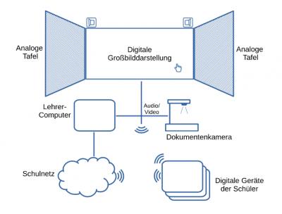 Digitale Schule  - viele Schritte auf einem langen Weg