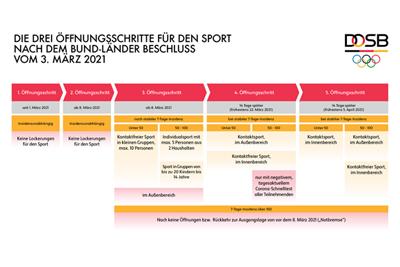 Bild der Meldung: Schrittweise Lockerungen im Breitensport: Bund und Länder haben neue Maßnahmen beschlossen