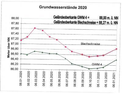 Foto zur Meldung: Nauheimer Brunnengalerie leitet Schwarzbach in 2020 rund 248.000 m3 Wasser zu