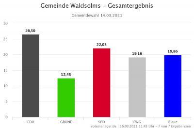 Bekanntmachung des Ergebnisses der Gemeindewahl der Gemeinde Waldsolms am