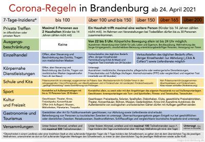 Übersicht Corona Regeln ab 24. April, Quelle: msgiv.brandenburg.de