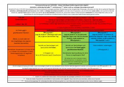Corona-Regeln WSV