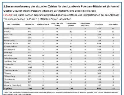 Inzidenz sinkt in Potsdam-Mittelmark auf 14,8
