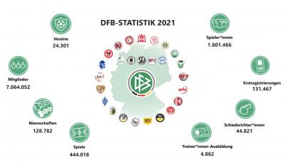Vorschaubild der Meldung: Mehr als nur Statistik: Der DFB, seine Landesverbände, die Vereine