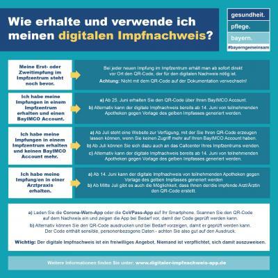 Vorschaubild der Meldung: Übersicht digitaler Impfpass