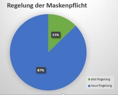 Abstimmung über die Maskenregelung