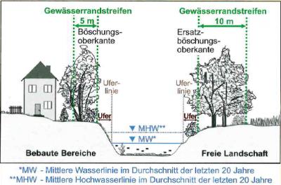 Quelle: DWA-Landesverband Sachsen/Thüringen