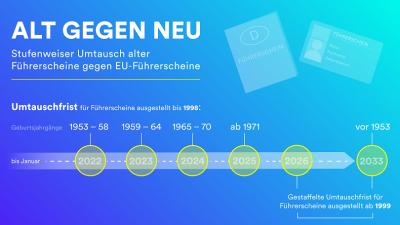 """""""Alt gegen neu"""": EU-weiter Führerschein-Tausch in vollem Gange"""