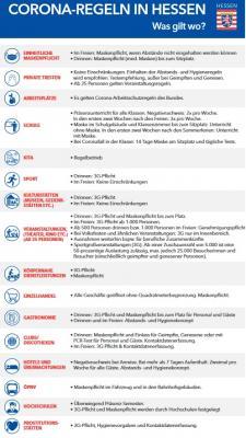 Foto zur Meldung: Neue Corona-Regeln in Hessen - Bouffier und Klose informieren