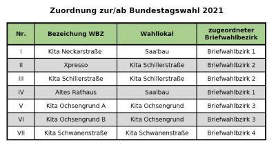 Foto zur Meldung: Veränderte Zuordnung der Wahllokale bei der Bundestagswahl