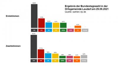 Bundestagwahl 2021