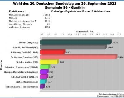 Foto zu Meldung: Vorläufiges Ergebnis der Wahl zum 20. Deutschen Bundestag 2021