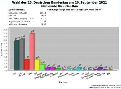 Foto zu Meldung: Zweitstimme Ergebnis der Wahl zum 20. Deutschen Bundestag 2021