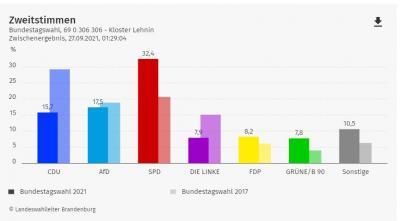 Die Ergebnisse der Parteien