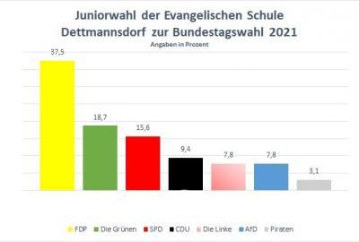 Juniorwahl der Evangelischen Schule Dettmannsdorf - FDP klar stärkste Kraft