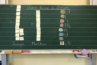 Foto zur Meldung: Klasse 2c: Die Montiklasse in Zahlen