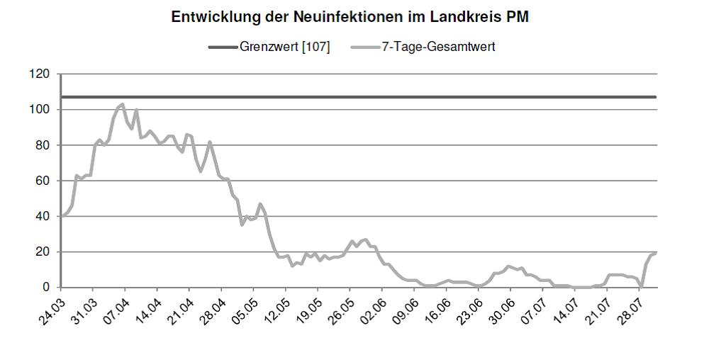 Entwicklung der Neuinfektionen im LK PM