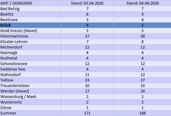Infektionsfälle Stand 04.04.2020