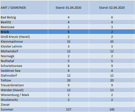 Infektionsfälle in PM mit Stand 02.04.2020