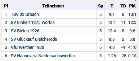 G-Junioren Tabelle