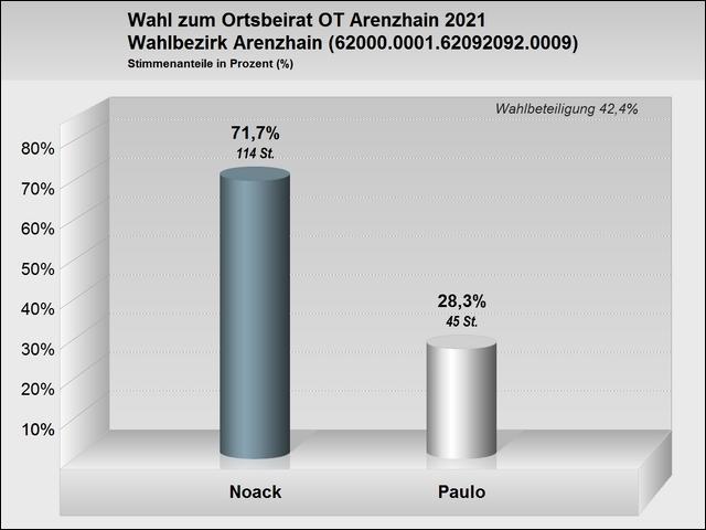 Wahlergebnisse zur Wahl des Ortsbeirates Arenzhain