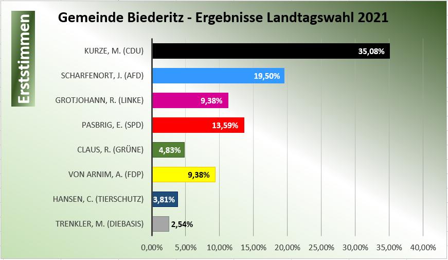 Diagramm - Erststimmen Gemeinde Biederitz