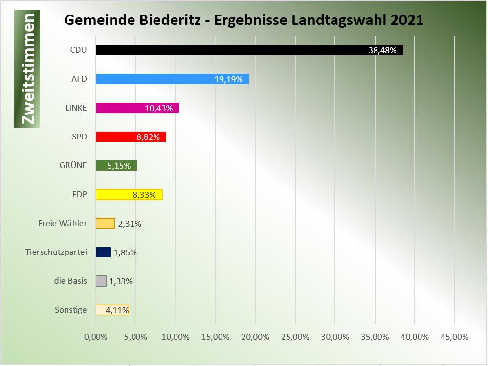 Diagramm - Zweitstimmen Gemeinde Biederitz
