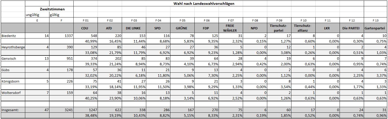 Landtag - alle Zweitstimmen Teil1