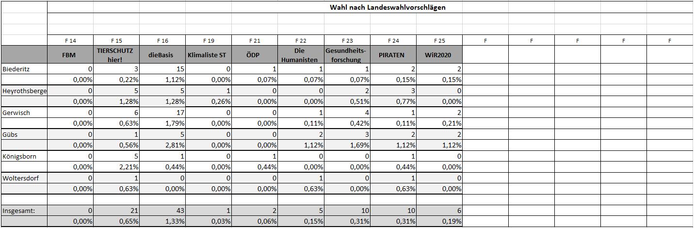 Landtag - alle Zweitstimmen Teil2