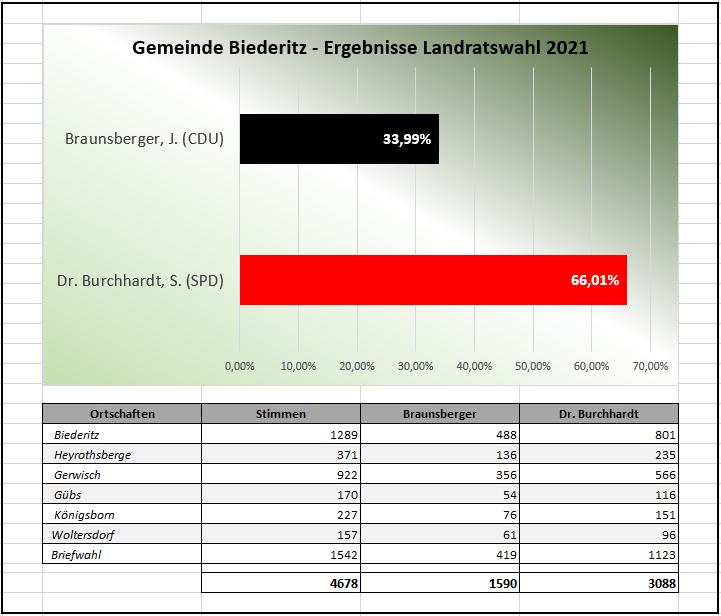 Zahlen - Landratswahl