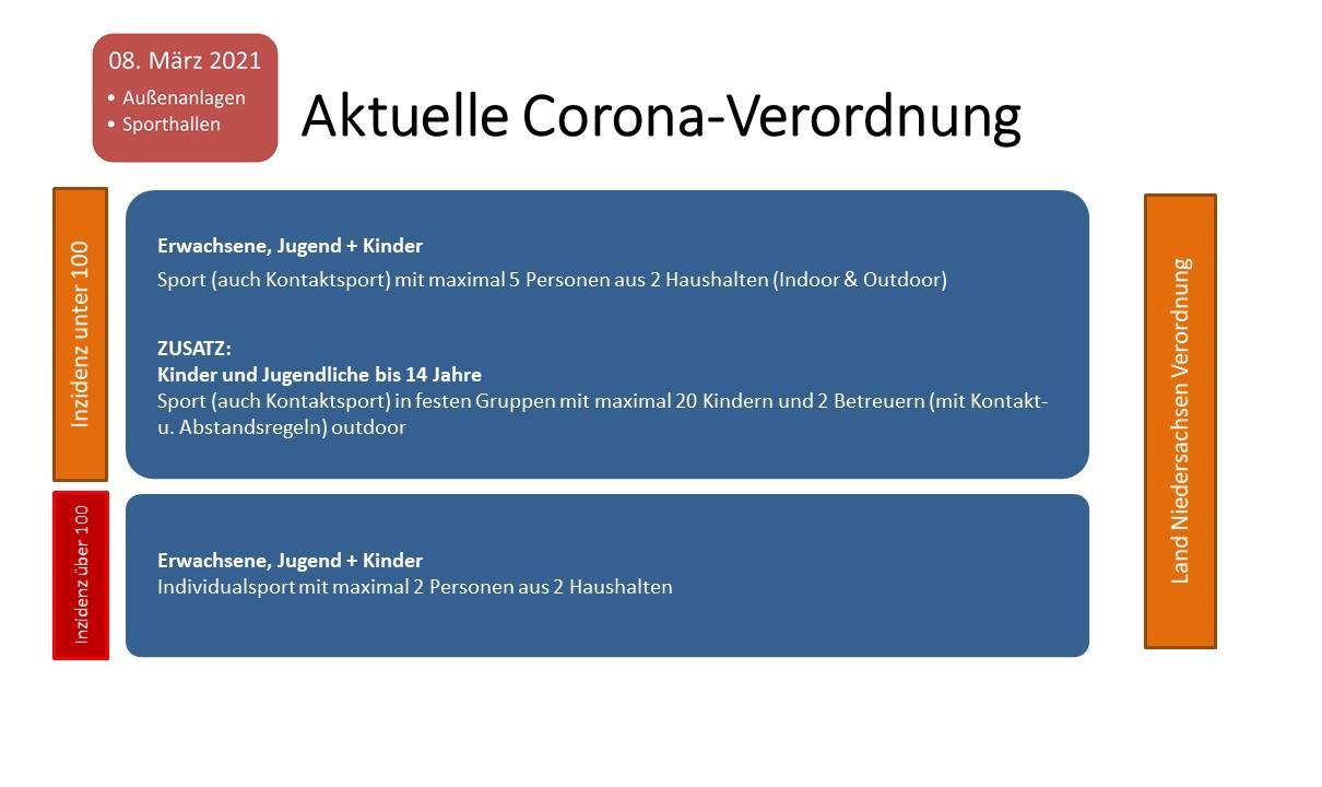 Aktuelle Corona-Regeln für Sportbetrieb (Stand 9.3.21)