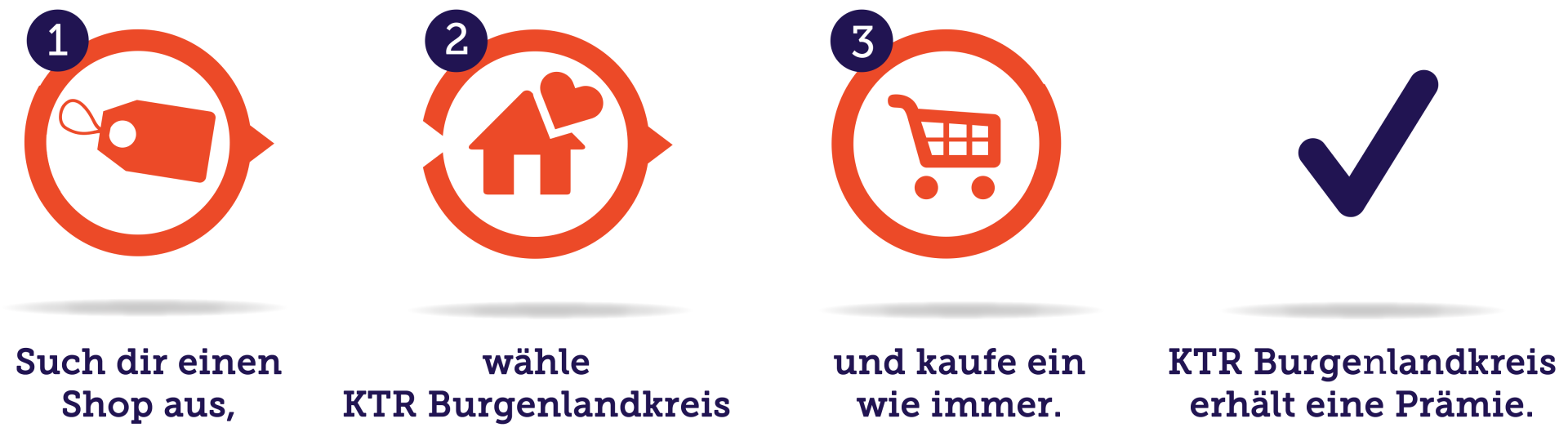vorlage-so-funktioniert-es-2zeilig-du_KTR-Burgenlandkreis
