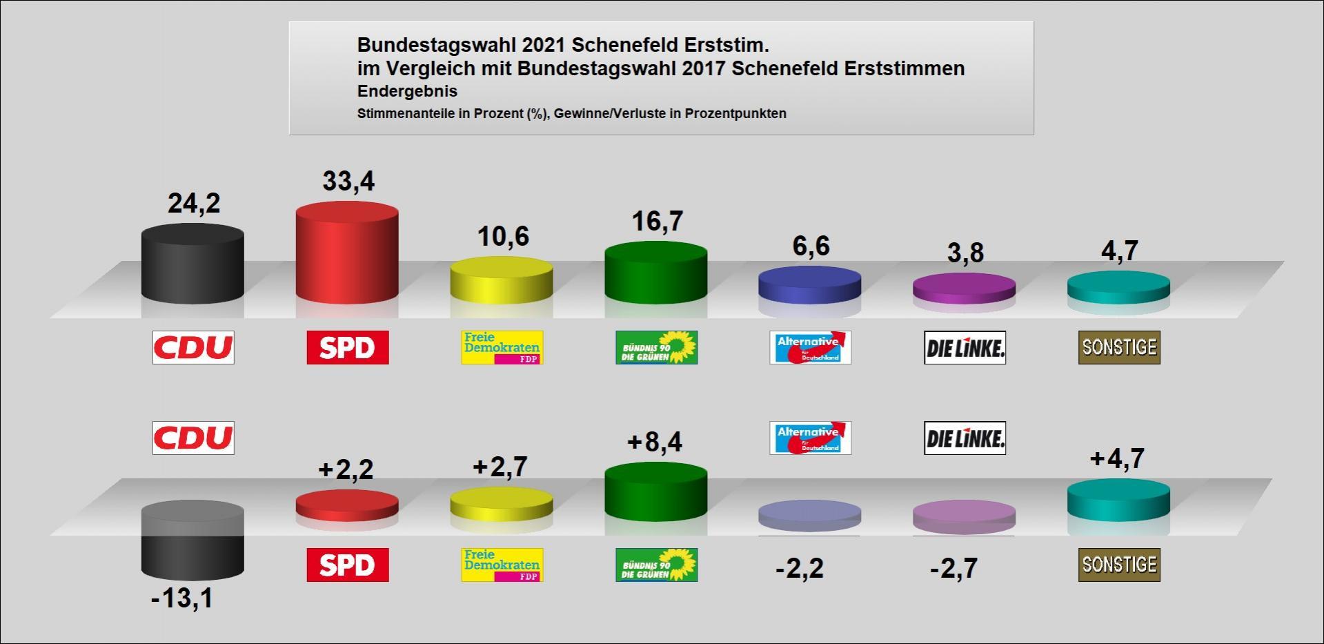 Bundestagswahl 2021 - Schenefeld Erststimme im Vergleich mit Bundestagswahl 2017
