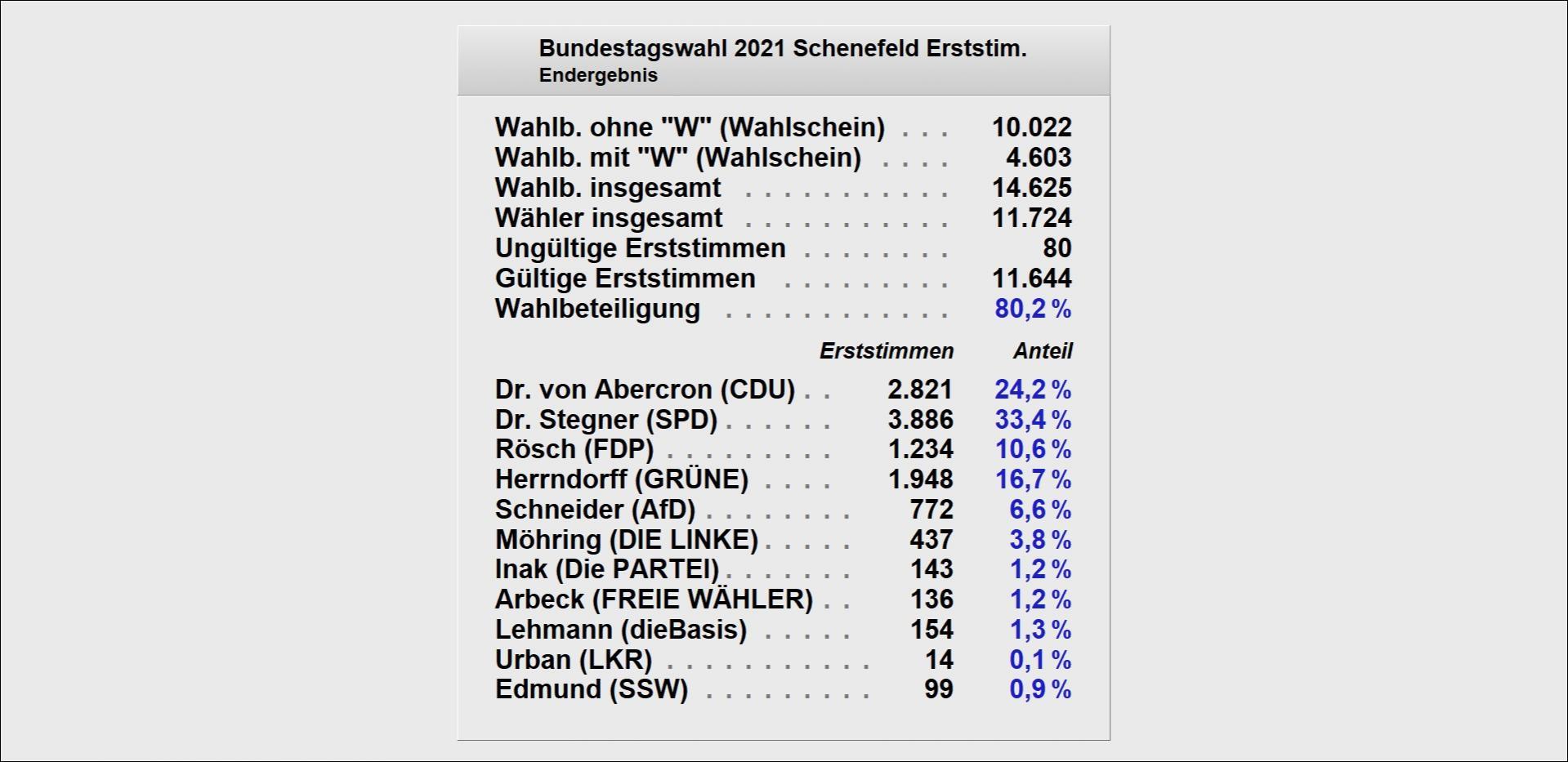 Bundestagswahl 2021 - Erst-Zahlen