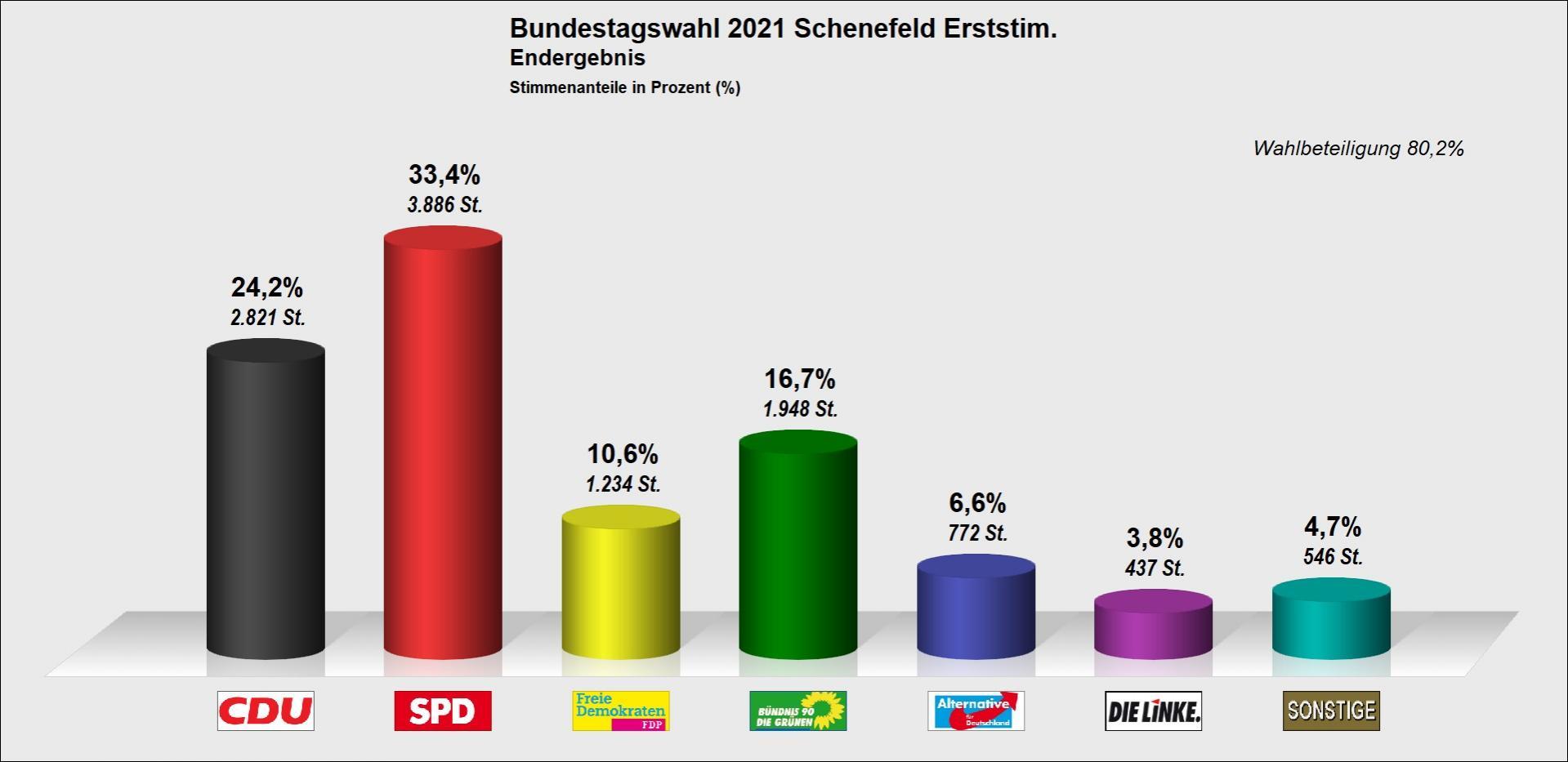 Endergebnis für Schenefeld Erststimme
